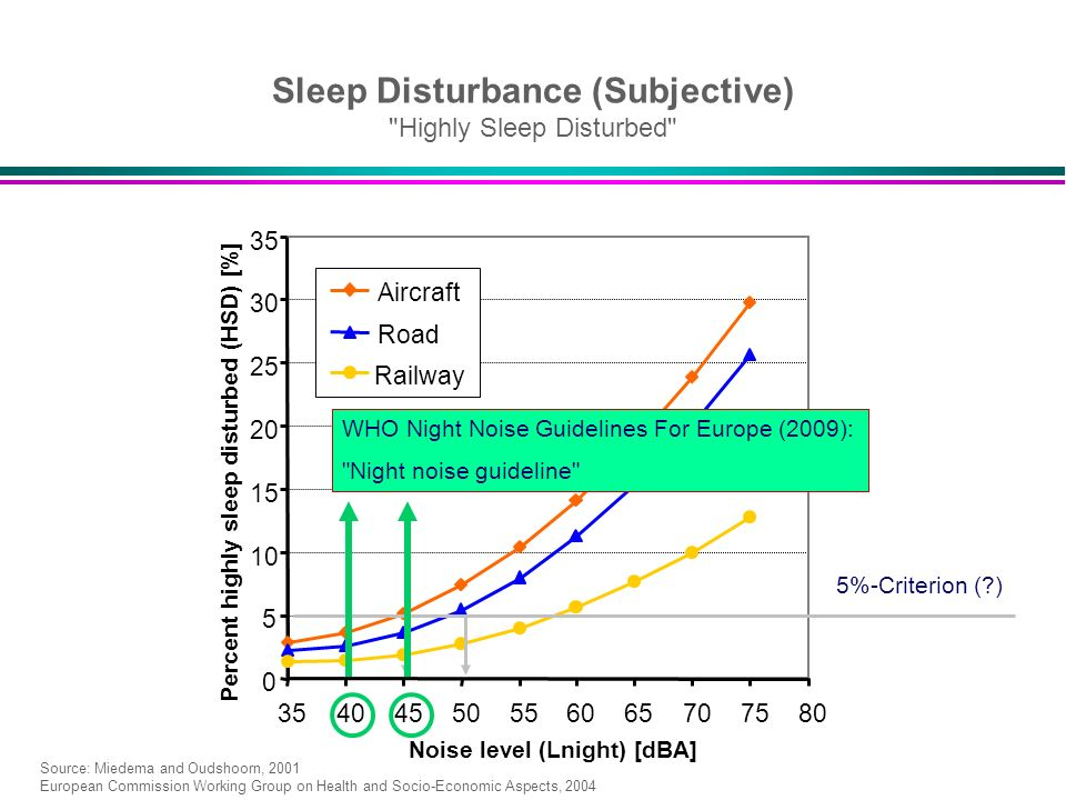 Percent highly sleep disturbed (HSD) [%] Noise level (Lnight) [dBA]